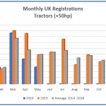 Tractor sales fall dramatically as coronavirus outbreak bites