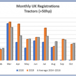 Downward trend in tractor sales continues