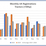 New tractor sales show signs of recovery