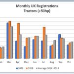 Roller coaster ride for new tractor sales